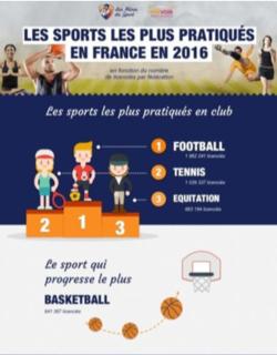 Quel sport pour les adultes débutants?